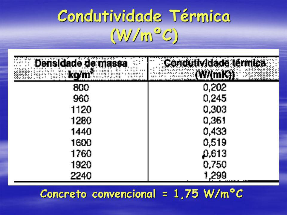 Condutividade Térmica (W/mºC)