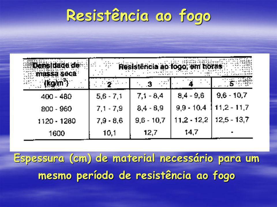 Resistência ao fogo Espessura (cm) de material necessário para um mesmo período de resistência ao fogo.