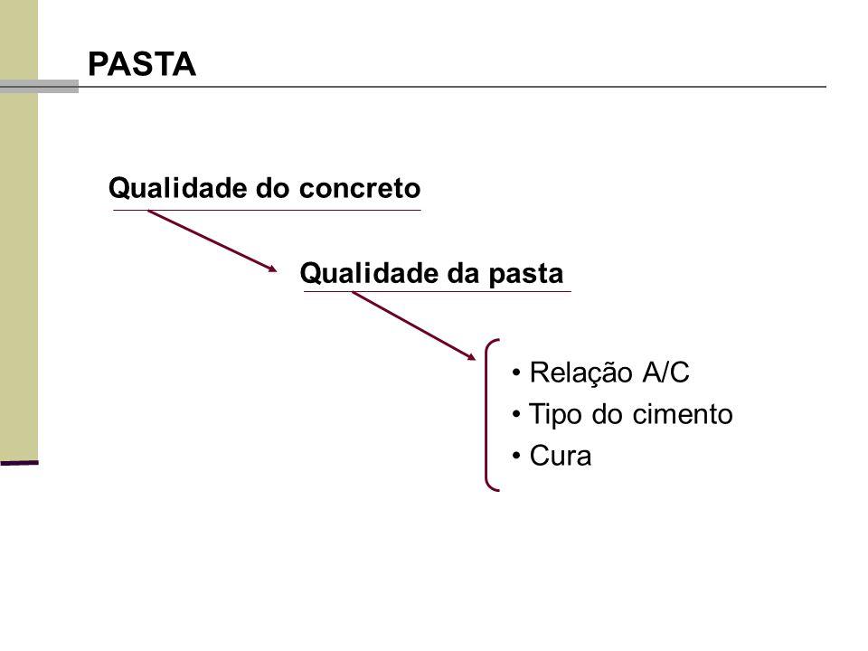 PASTA Qualidade do concreto Qualidade da pasta • Relação A/C