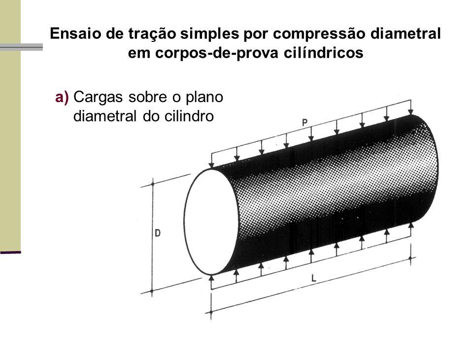 Ensaio de tração simples por compressão diametral em corpos-de-prova cilíndricos