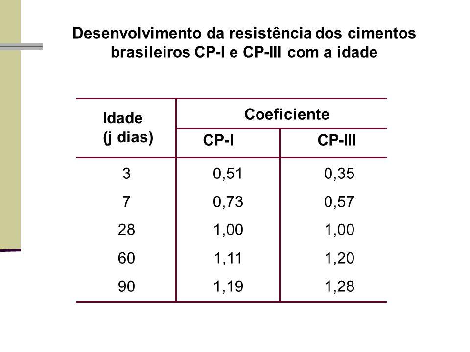 Desenvolvimento da resistência dos cimentos brasileiros CP-I e CP-III com a idade