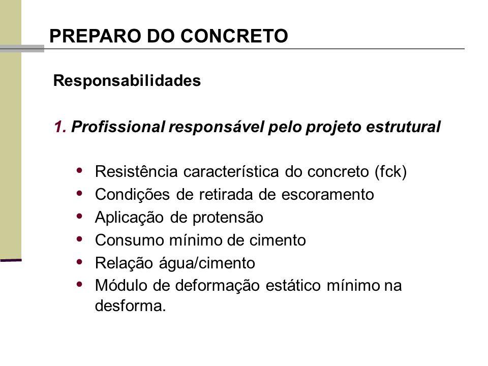 • Resistência característica do concreto (fck)