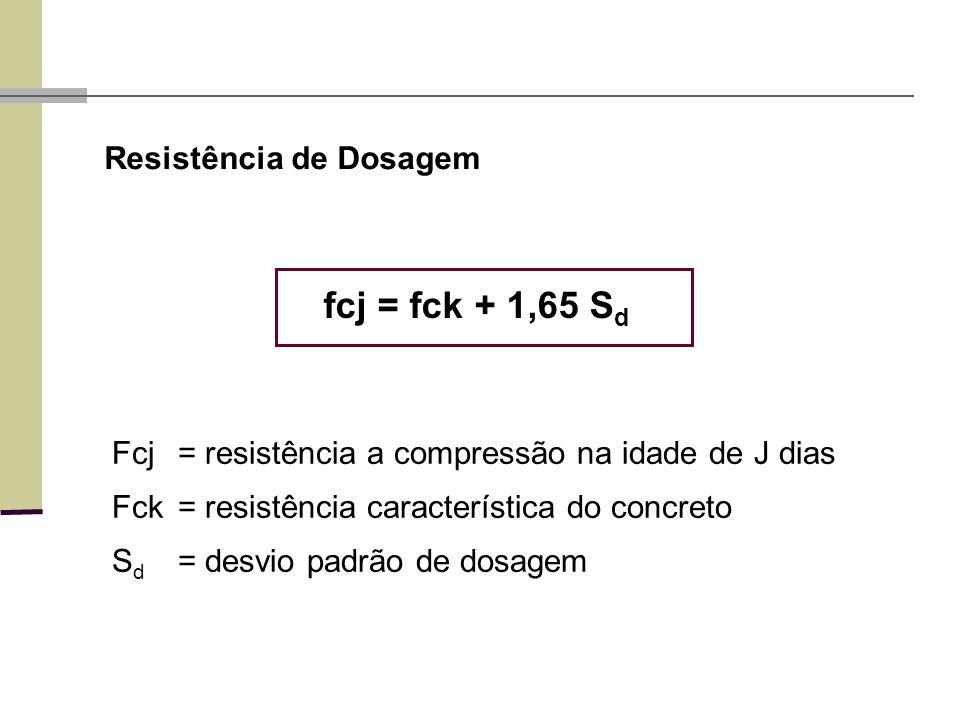 fcj = fck + 1,65 Sd Resistência de Dosagem
