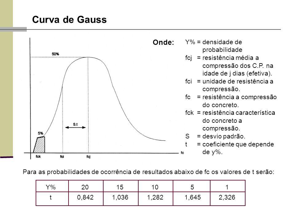 Curva de Gauss Onde: Y% = densidade de probabilidade