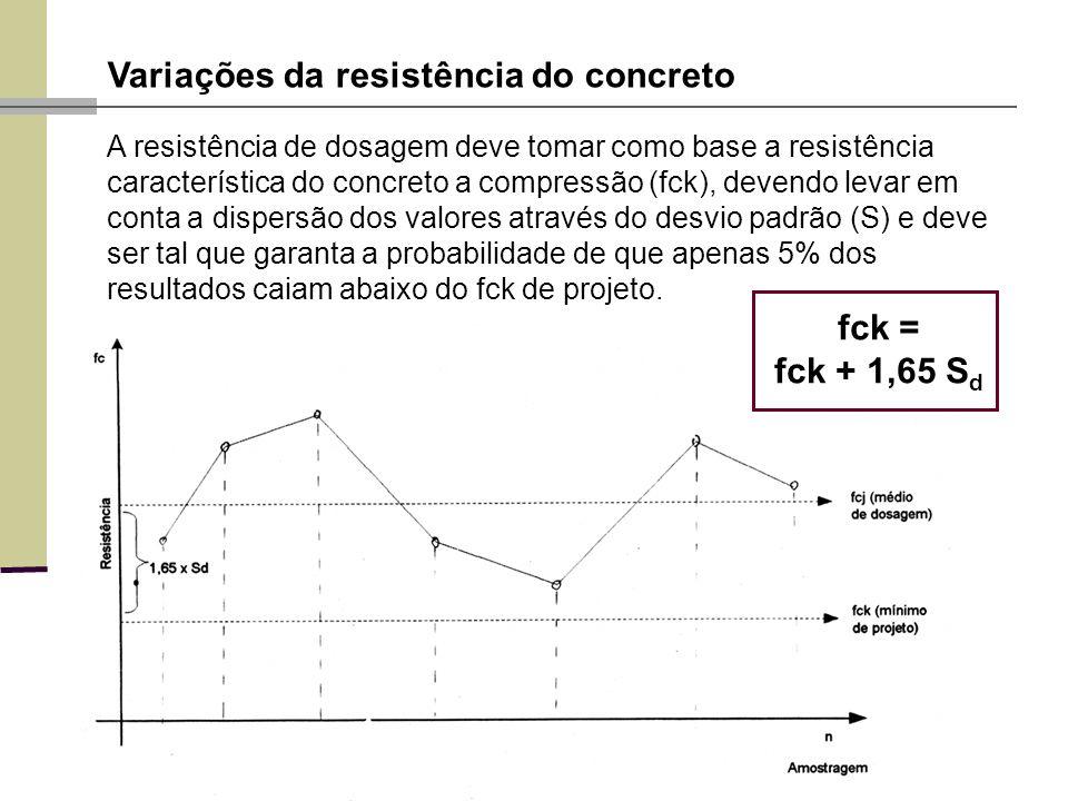 Variações da resistência do concreto