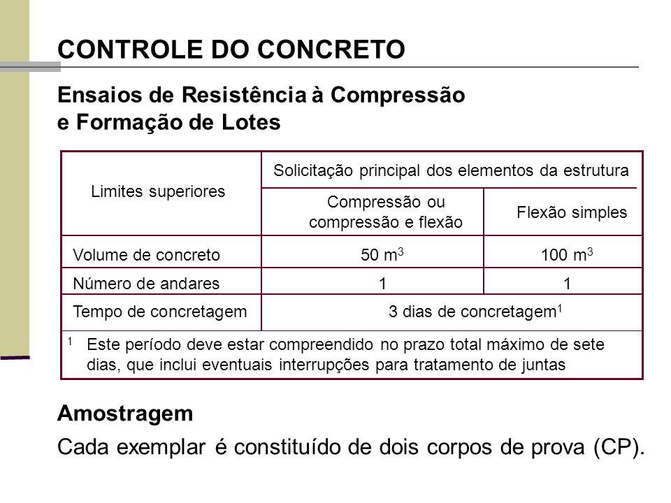 Compressão ou compressão e flexão