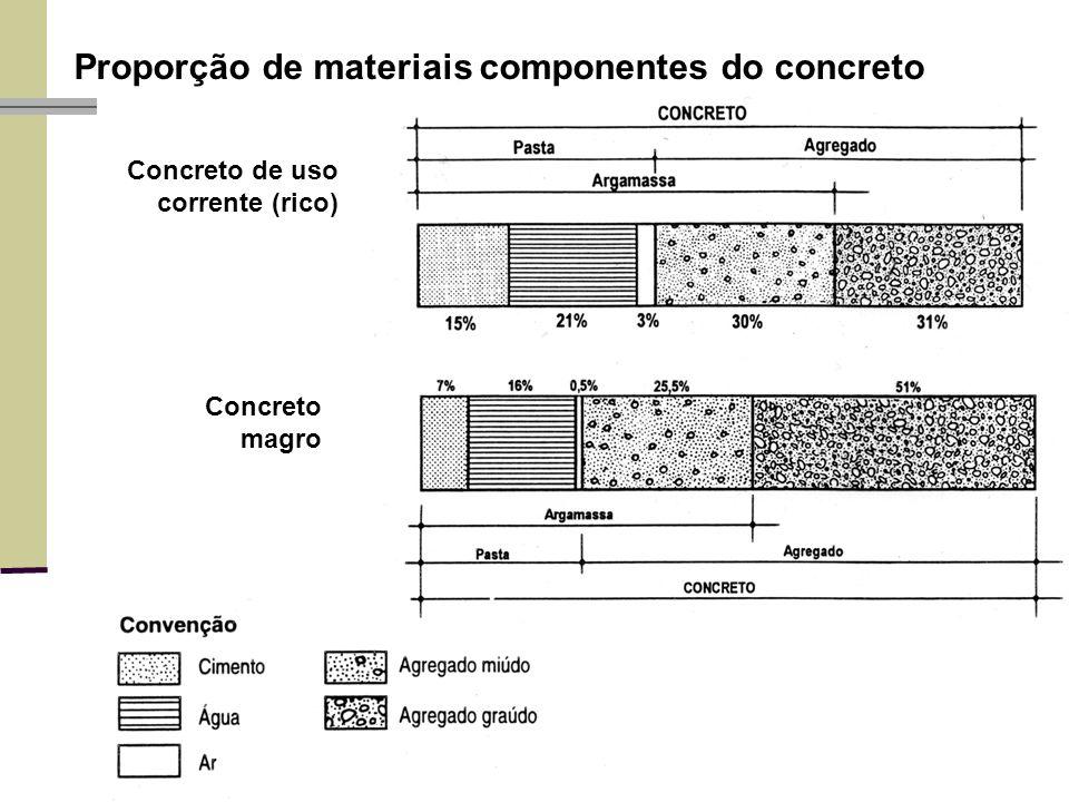 Proporção de materiais componentes do concreto