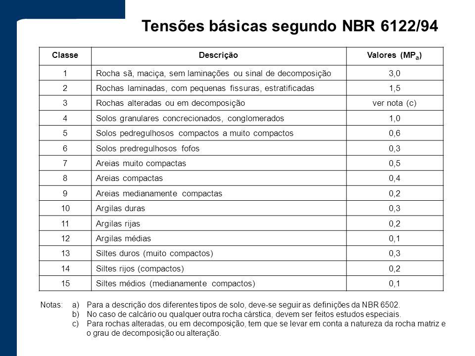 Tensões básicas segundo NBR 6122/94