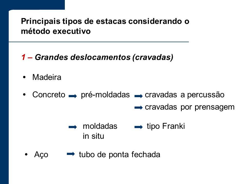 Principais tipos de estacas considerando o método executivo
