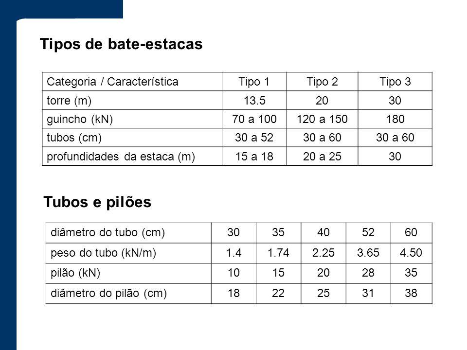 Tipos de bate-estacas Tubos e pilões Categoria / Característica Tipo 1