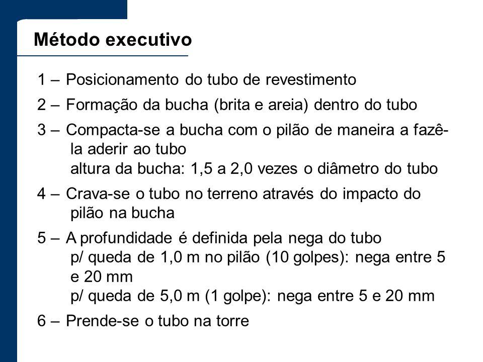 Método executivo 1 – Posicionamento do tubo de revestimento