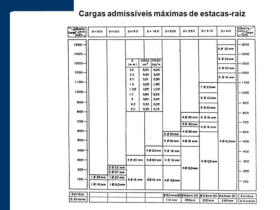 Cargas admissíveis máximas de estacas-raiz