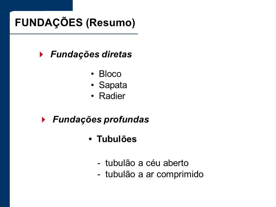 FUNDAÇÕES (Resumo) 4 Fundações diretas • Bloco • Sapata • Radier