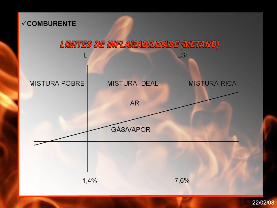 LIMITES DE INFLAMABILIDADE (METANO)