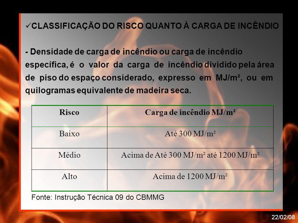 Carga de incêndio MJ/m²
