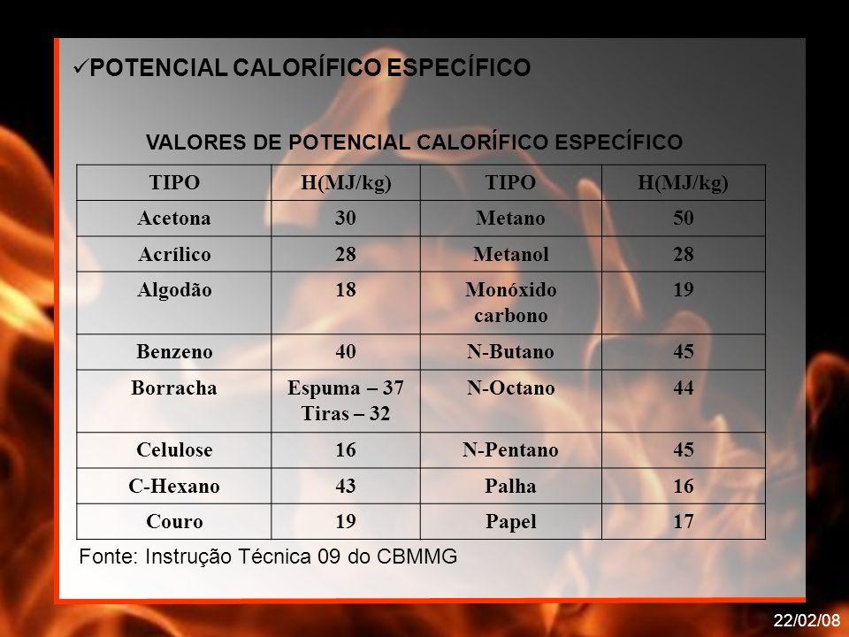 POTENCIAL CALORÍFICO ESPECÍFICO
