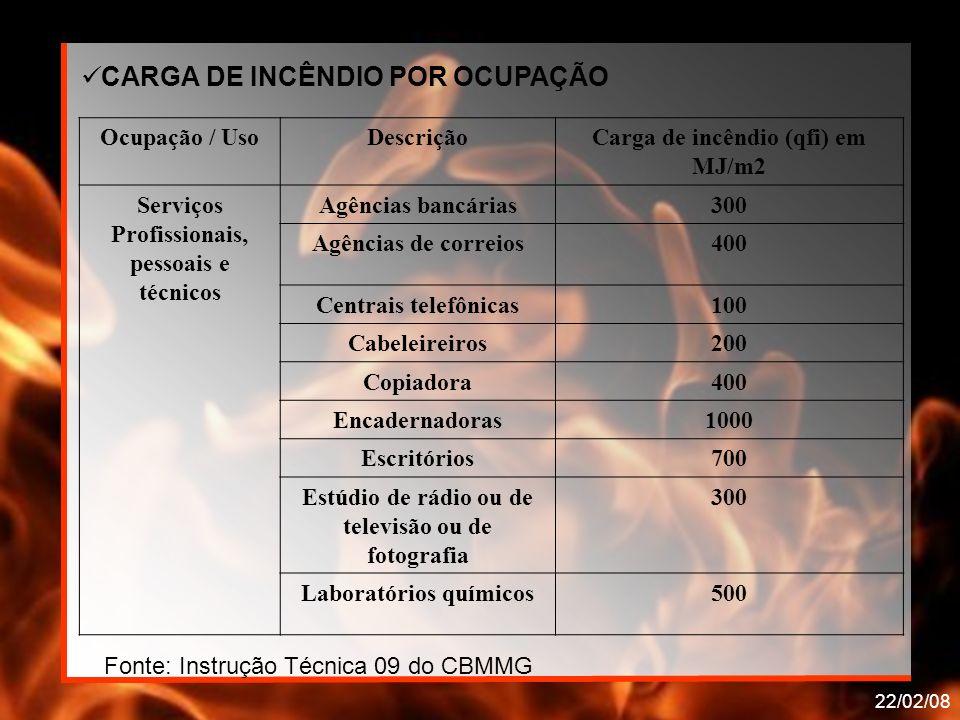 CARGA DE INCÊNDIO POR OCUPAÇÃO
