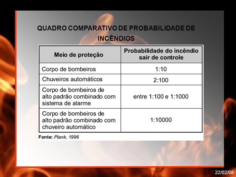 QUADRO COMPARATIVO DE PROBABILIDADE DE INCÊNDIOS