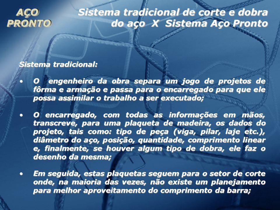 Sistema tradicional de corte e dobra do aço X Sistema Aço Pronto