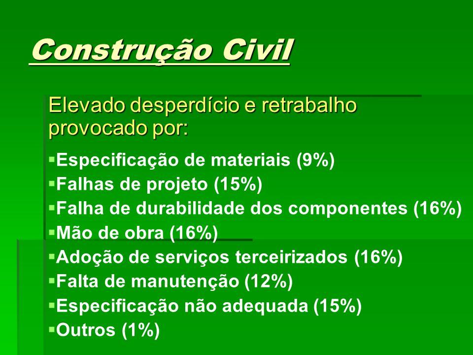 Construção Civil Elevado desperdício e retrabalho provocado por: