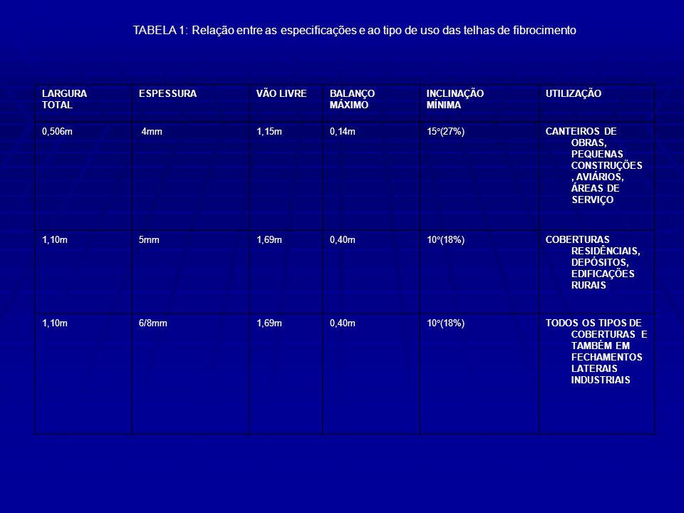 TABELA 1: Relação entre as especificações e ao tipo de uso das telhas de fibrocimento