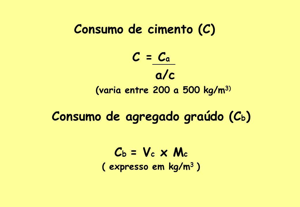 Consumo de agregado graúdo (Cb)