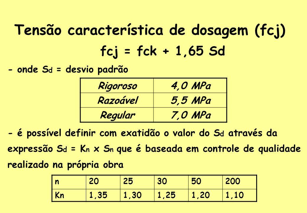 Tensão característica de dosagem (fcj)