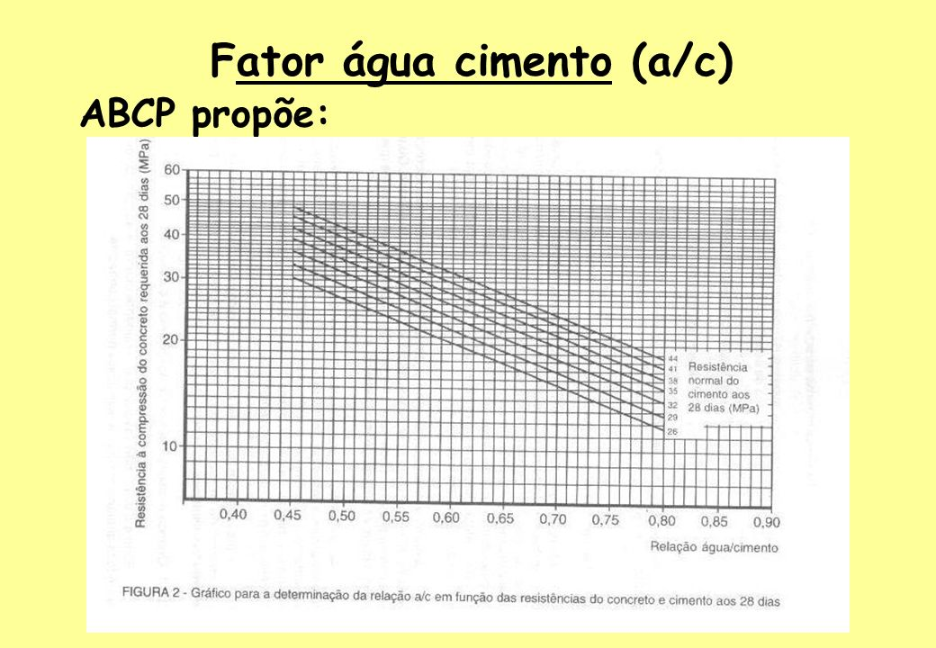 Fator água cimento (a/c) ABCP propõe: