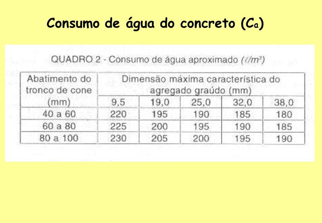 Consumo de água do concreto (Ca)