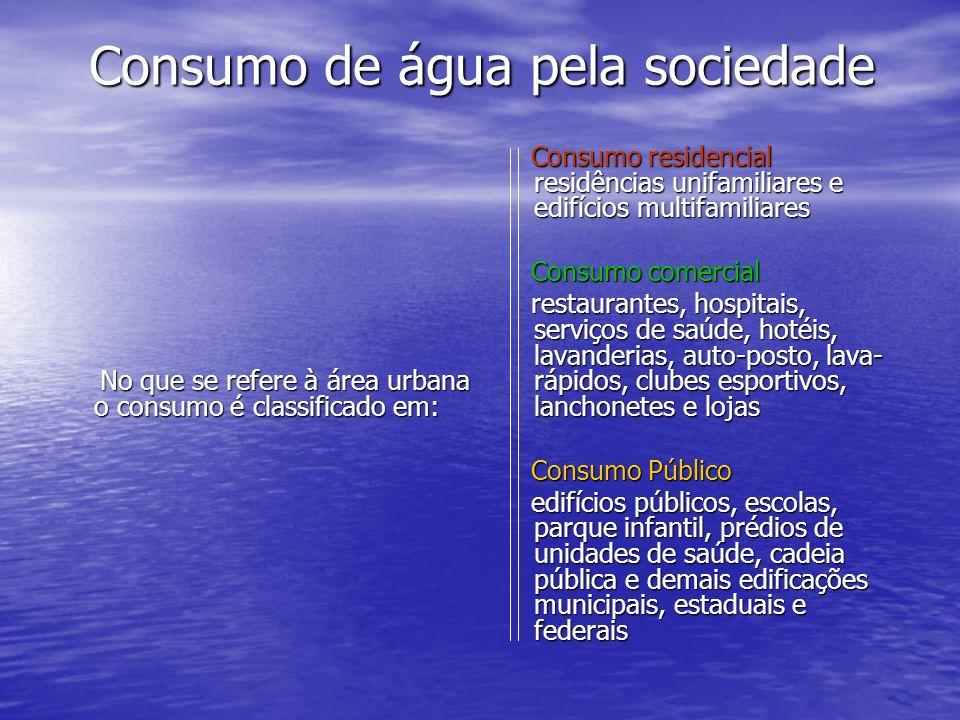 Consumo de água pela sociedade
