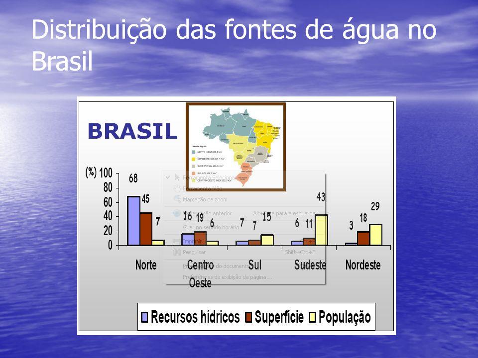 Distribuição das fontes de água no Brasil