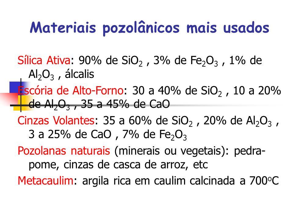 Materiais pozolânicos mais usados