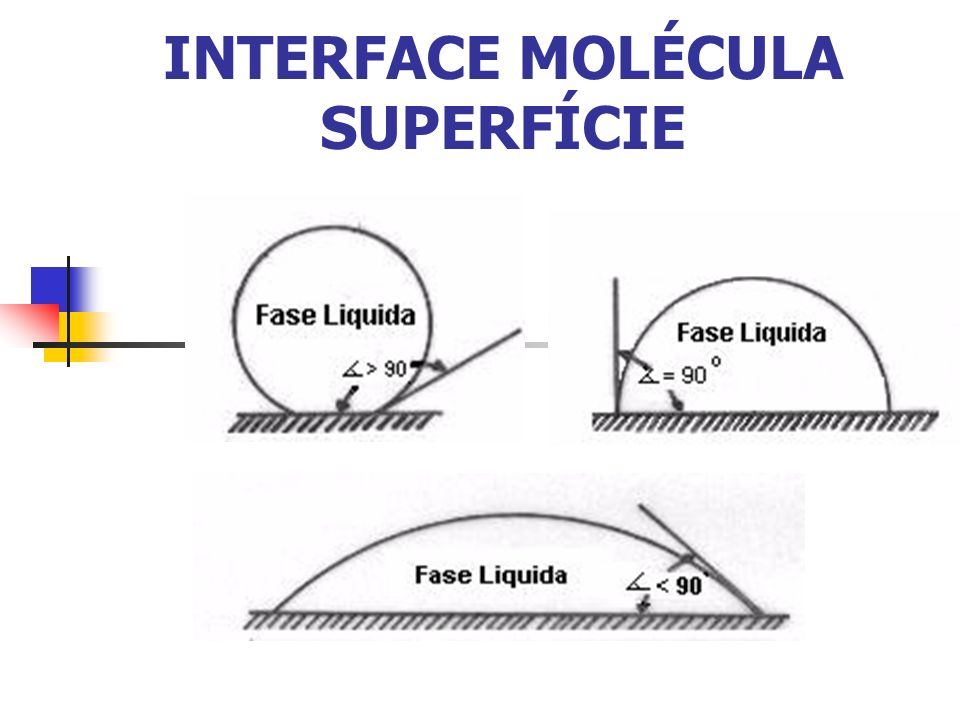 INTERFACE MOLÉCULA SUPERFÍCIE