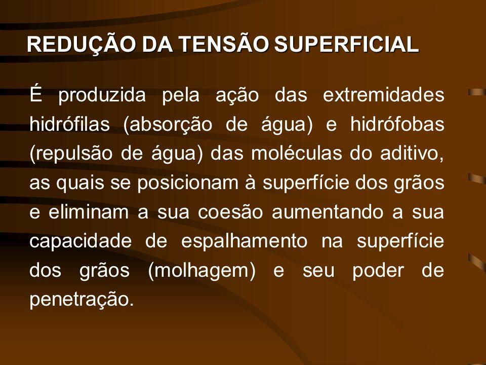 REDUÇÃO DA TENSÃO SUPERFICIAL