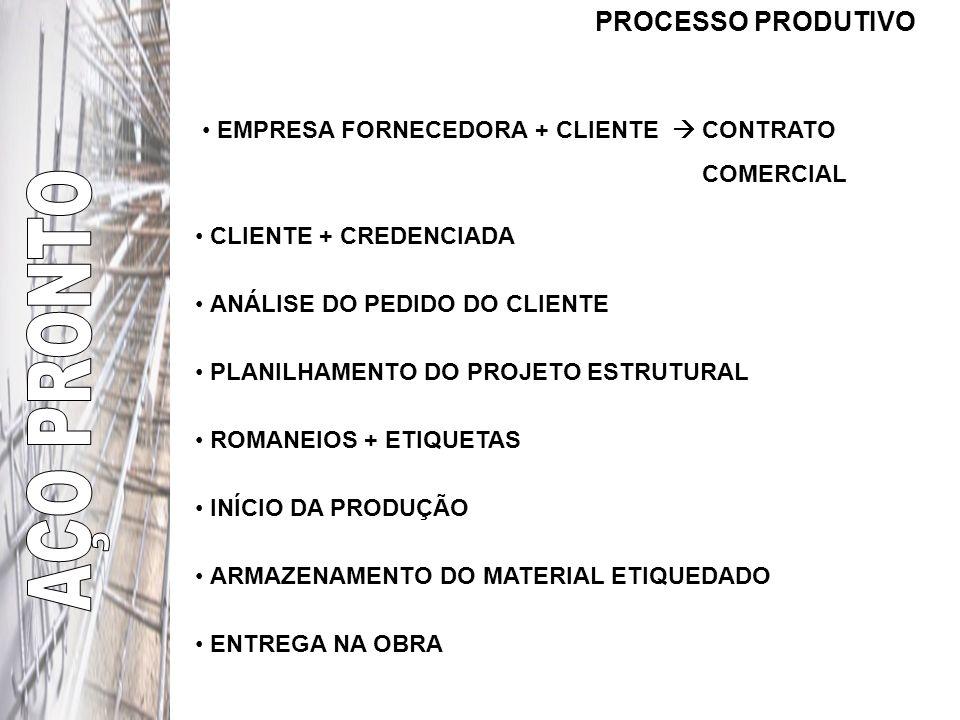 AÇO PRONTO PROCESSO PRODUTIVO EMPRESA FORNECEDORA + CLIENTE  CONTRATO