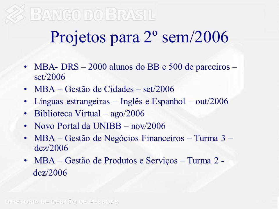 Projetos para 2º sem/2006 MBA- DRS – 2000 alunos do BB e 500 de parceiros – set/2006. MBA – Gestão de Cidades – set/2006.