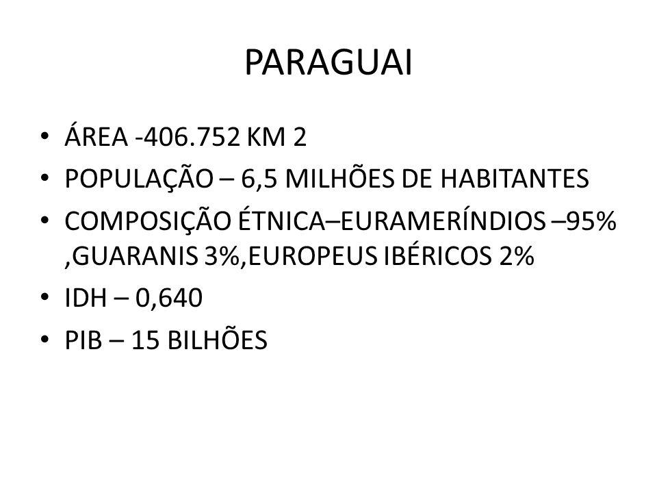 PARAGUAI ÁREA -406.752 KM 2 POPULAÇÃO – 6,5 MILHÕES DE HABITANTES