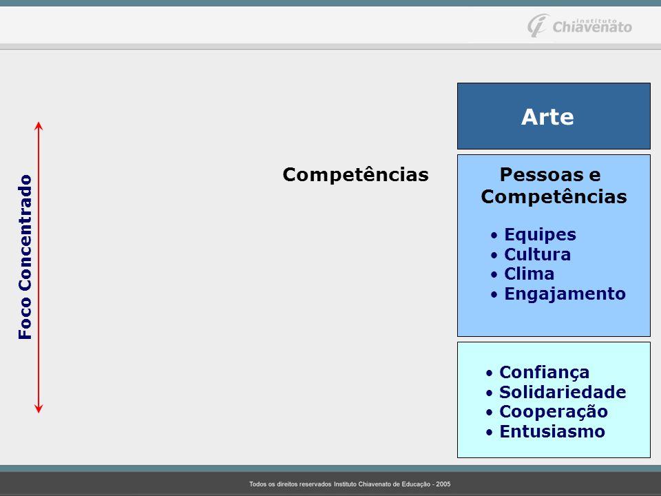 Arte Pessoas e Competências Competências Foco Concentrado Equipes