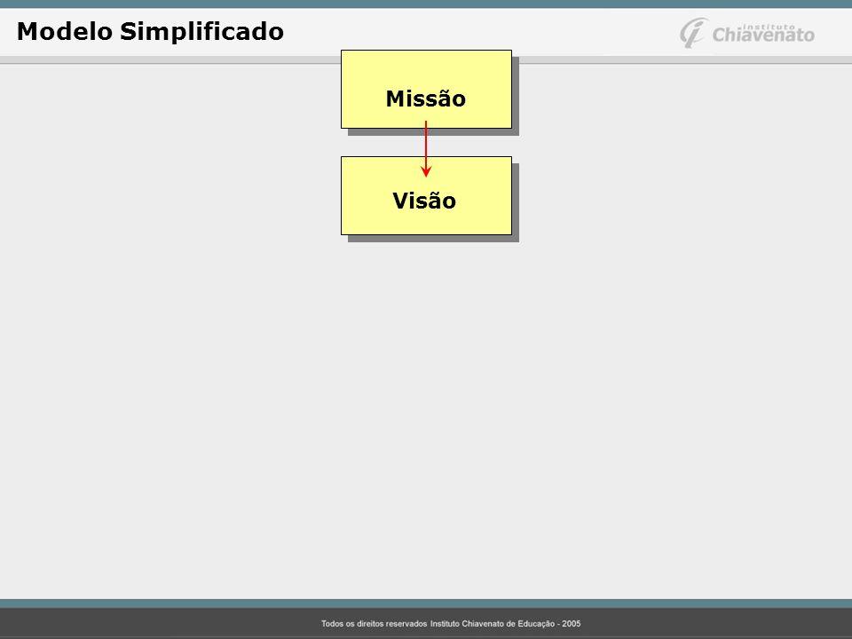 Modelo Simplificado Missão Visão