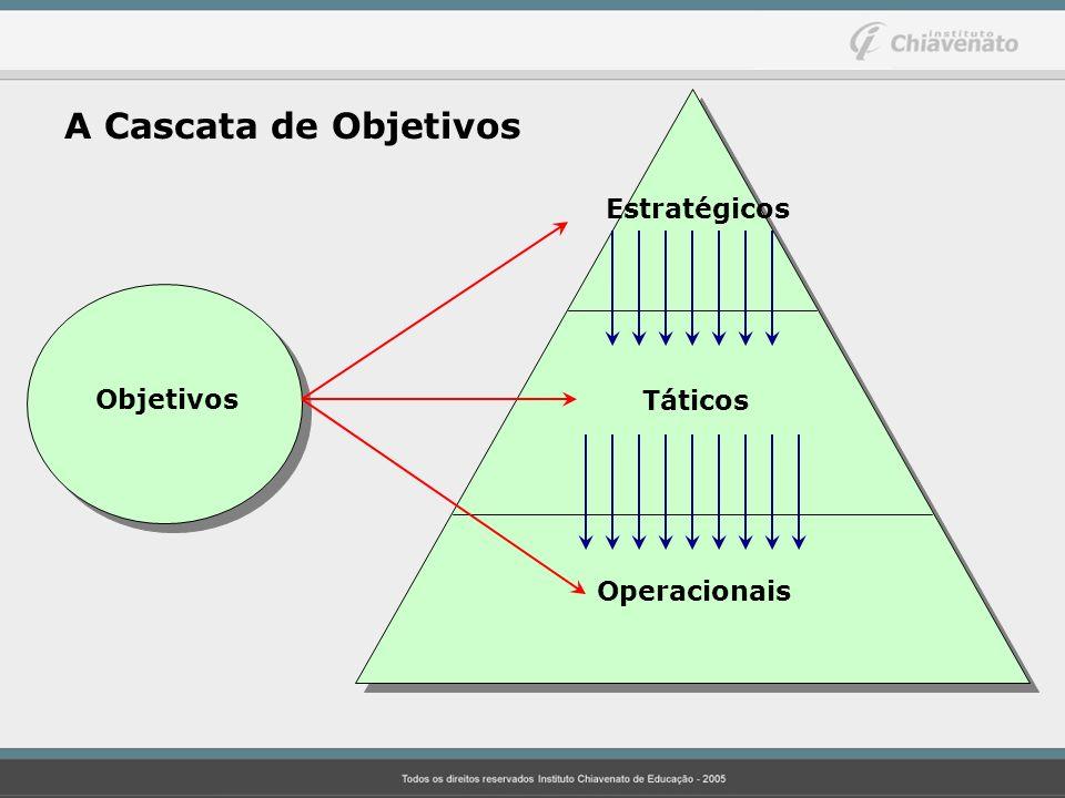 A Cascata de Objetivos Estratégicos Táticos Operacionais Objetivos