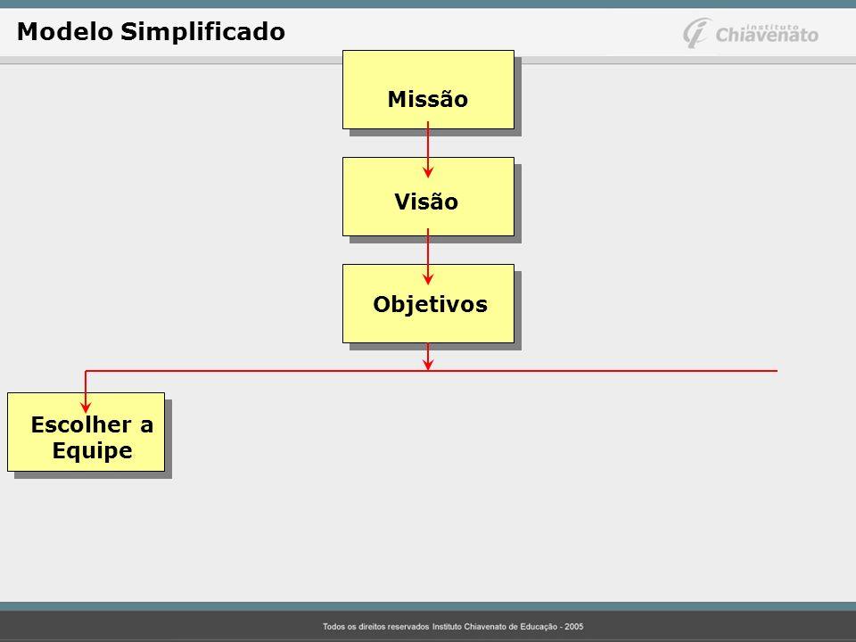 Modelo Simplificado Missão Visão Objetivos Escolher a Equipe