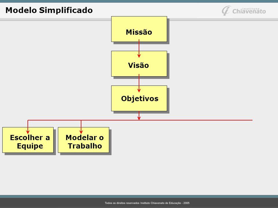 Modelo Simplificado Missão Visão Objetivos Escolher a Modelar o
