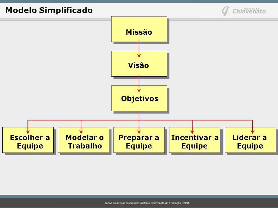 Modelo Simplificado Missão Visão Objetivos