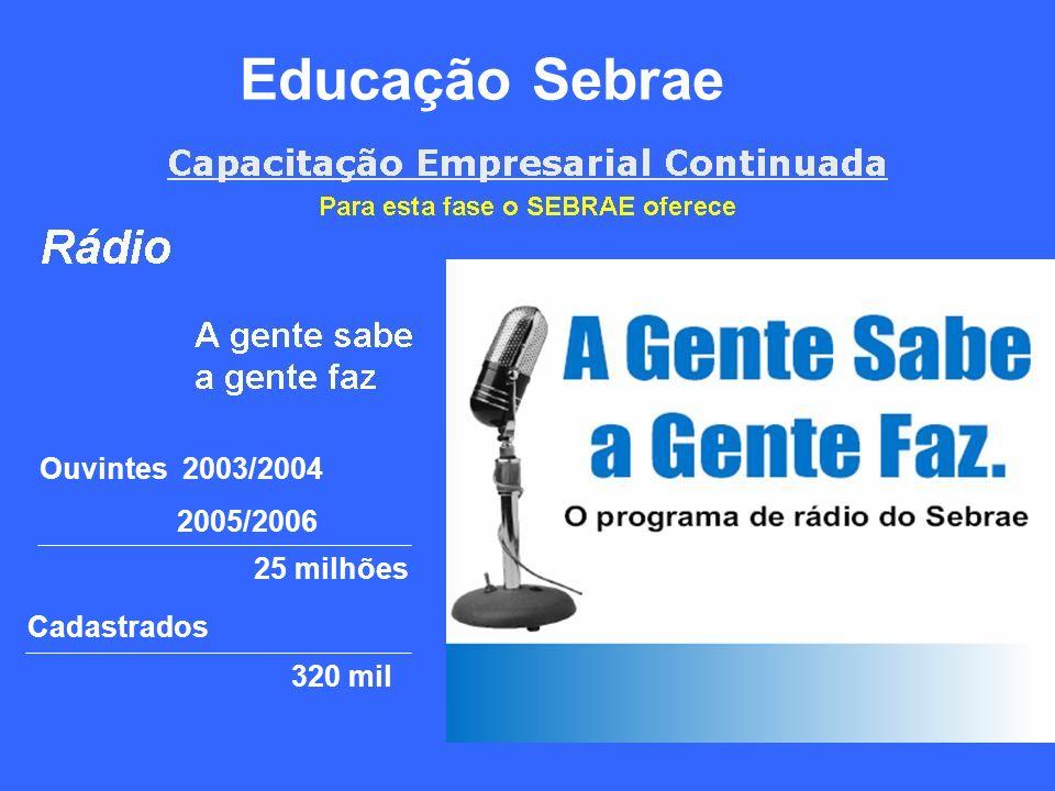 Educação Sebrae Ouvintes 2003/2004 2005/2006 25 milhões Cadastrados