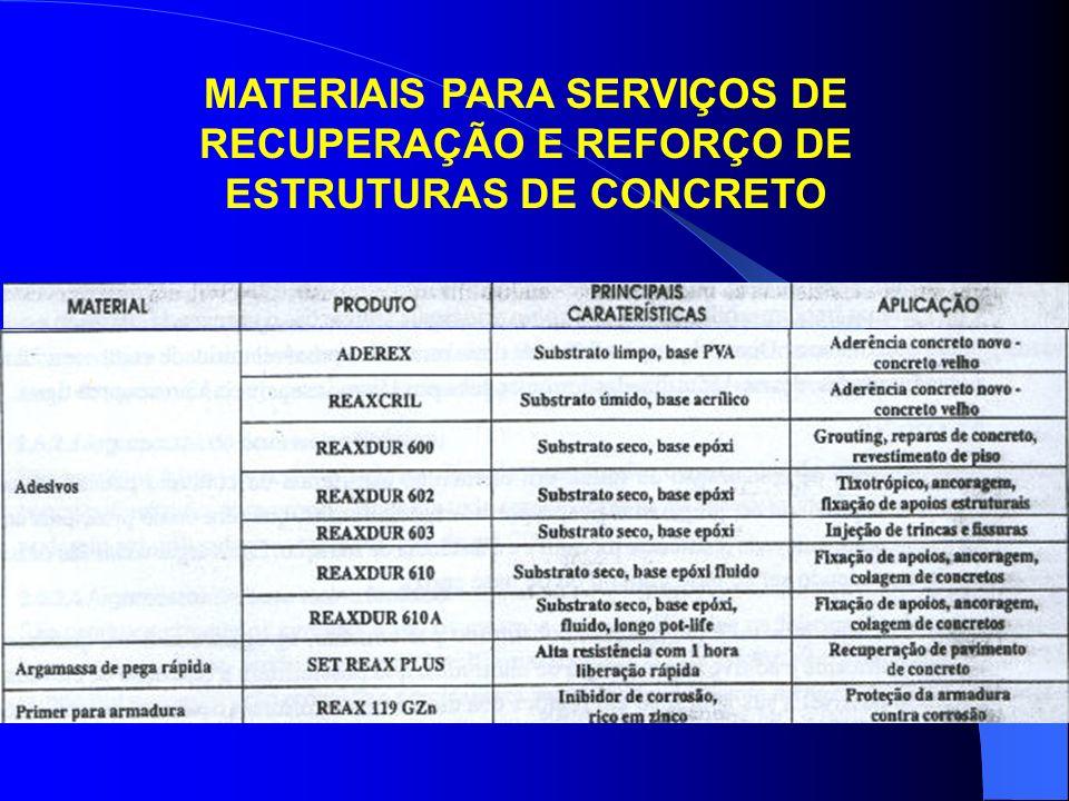 MATERIAIS PARA SERVIÇOS DE RECUPERAÇÃO E REFORÇO DE ESTRUTURAS DE CONCRETO