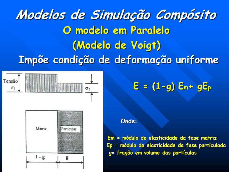 Modelos de Simulação Compósito Impõe condição de deformação uniforme