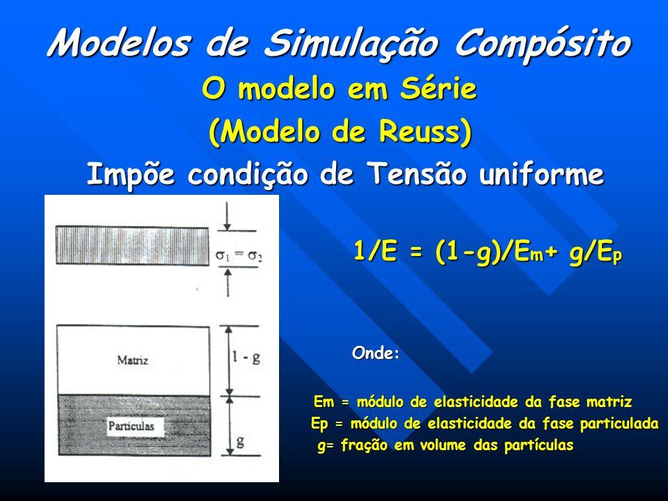 Modelos de Simulação Compósito Impõe condição de Tensão uniforme