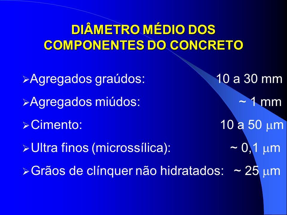DIÂMETRO MÉDIO DOS COMPONENTES DO CONCRETO
