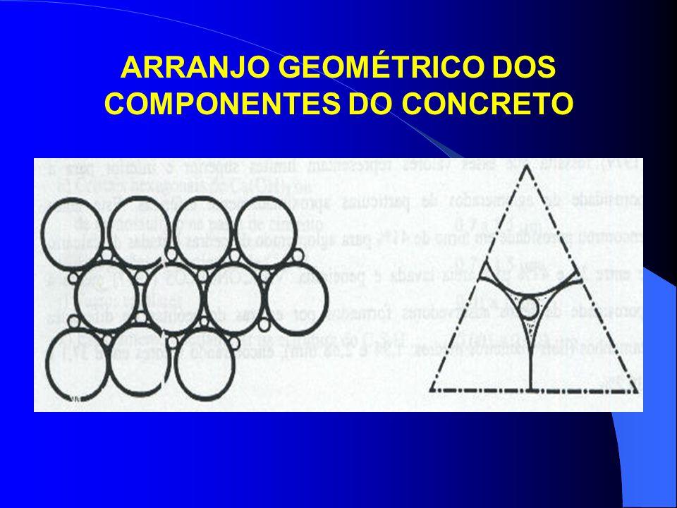 ARRANJO GEOMÉTRICO DOS COMPONENTES DO CONCRETO