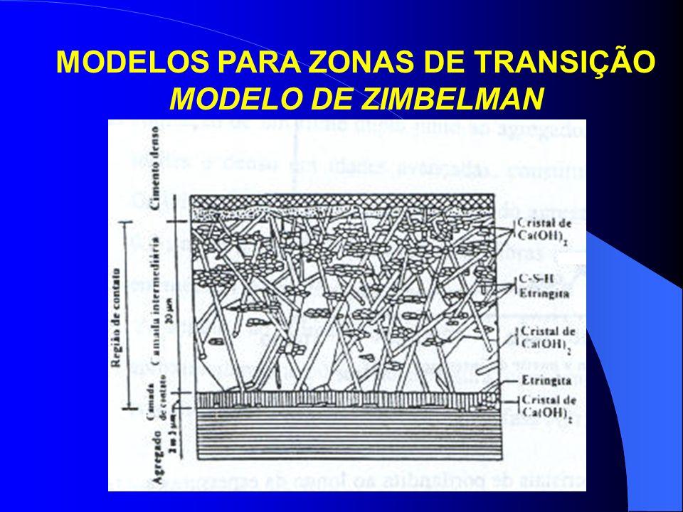 MODELOS PARA ZONAS DE TRANSIÇÃO MODELO DE ZIMBELMAN